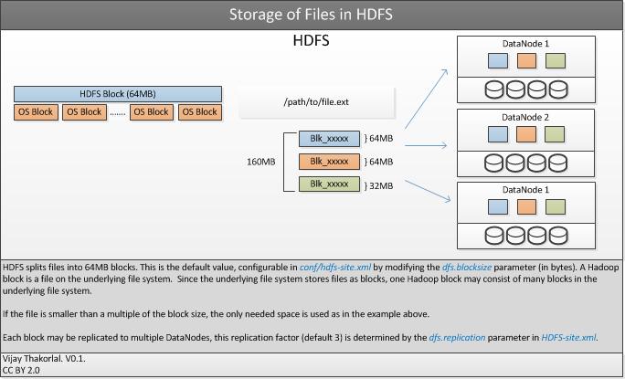 apache hadoop architecture vijay thakorlal 39 s blog : hadoop architecture diagram - findchart.co