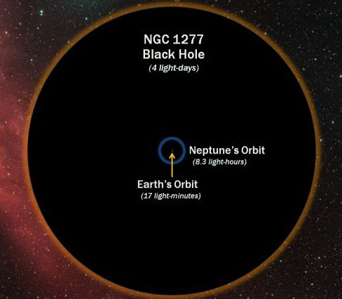 http://silentobserver68.blogspot.com/2012/11/astronomers-measure-most-massive-most.html