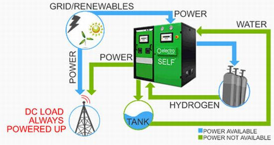 the introduction to fuel cell technology Referred to as the fuel and this gives the fuel cell its name, although there is no combustion involved oxidation of  what is a fuel cell technology types fuel.