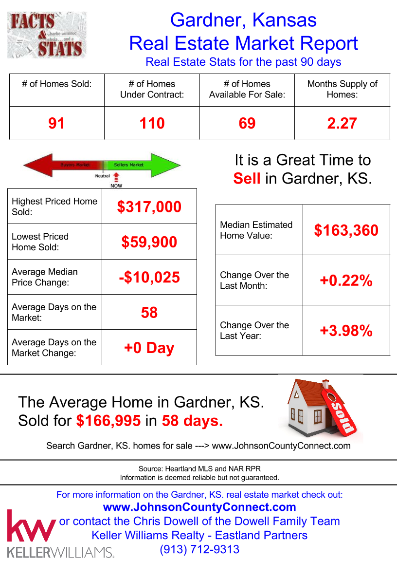 Gardner Real Estate Market Stats