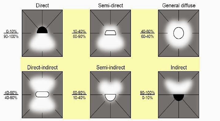 lighting schemes. Lighting Schemes. Schemes : I Qtsi.co