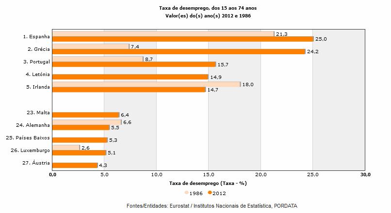 taxa desemprego portugal europa
