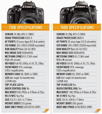 Canon EOS 750D vs Canon EOS 760D, Canon Rebel T6i vs Canon Rebel T6S, Canon EOS 750D review, Canon EOS 760D review, EOS 750D specs, EOS 760D specs, Canon DSLR camera