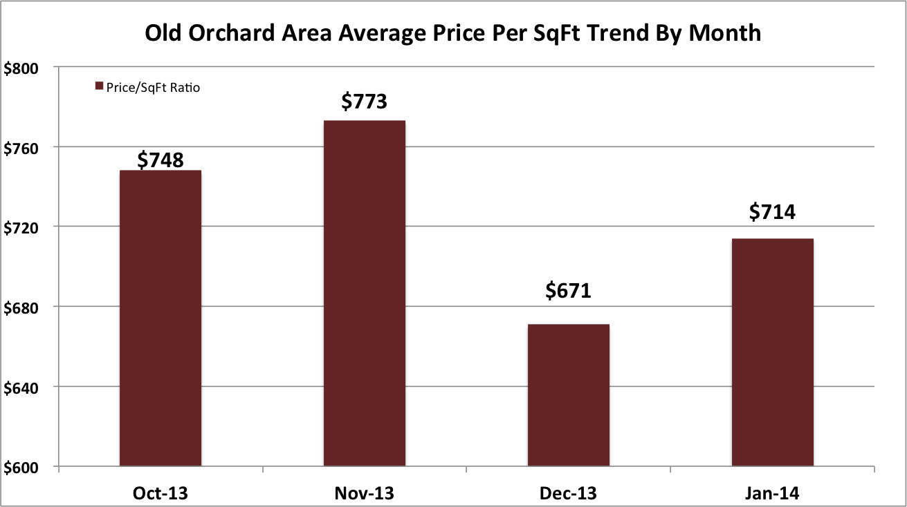 Sunnyvale Old Orchard Neighborhood Price Per Sq Ft Trend