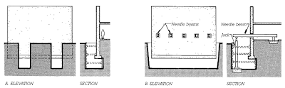 Two methods of supporting a building while carrying out underpinning work beneath its foundation, each shown in both elevation  and section. (a) Trenches are dug beneath the existing foundation at intervals, leaving the majority of  the foundation supported by the soil. When portions of the new foundations have been completed in the trenches, using one of the types of underpinning shown in Figure 2.54, another set of trenches is dug between them and the remainder of the foundations is completed. (b) The foundations of an entire wall can be exposed at once by needling, in which the wall is supported temporarily on needle beams threaded through holes cut in the wall. After underpinning has been accomplished, the jacks and needle beams are removed and the trench is backfi  lled