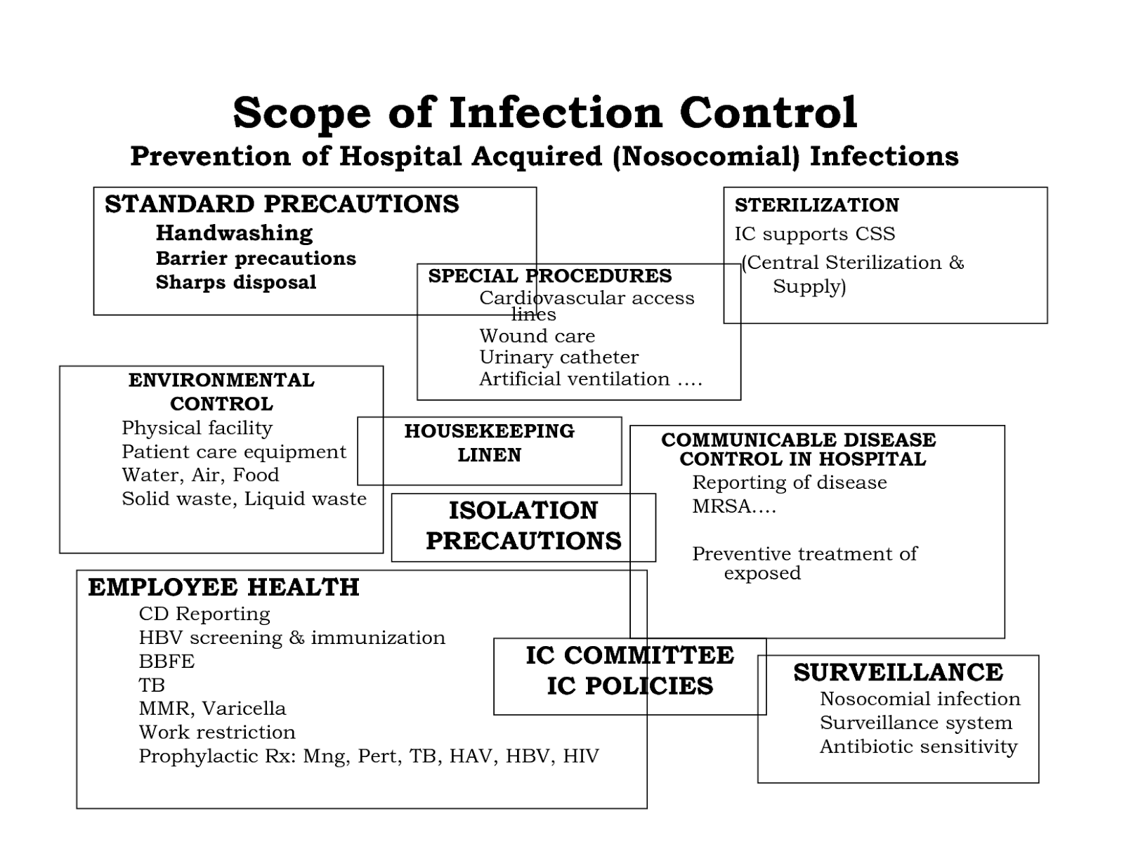 Infection Control In Nursing Homes Policies