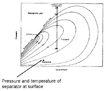Retrograde gases ikasmansa87 diagram fasa dari retrograde gas lebig kecil dari diagram fasa minyak dan titik kritis jauh dibawah dan lebih kekiri dari envelope ccuart Image collections