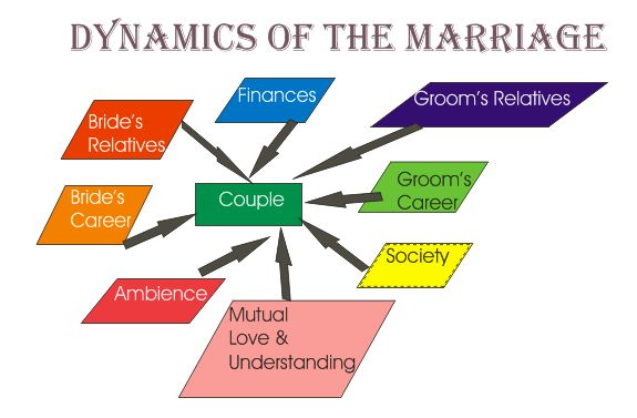 inter caste marriage  inter caste marriage and benefits