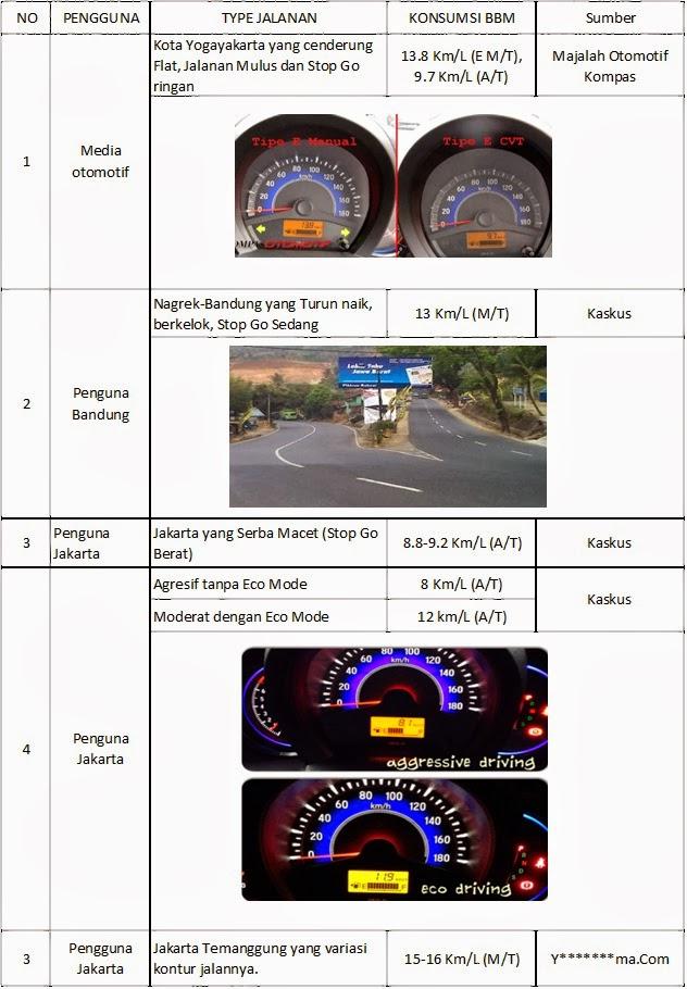 632 x 910 · 123 kB · jpeg, Konsumsi BBM Honda Mobilio (Testimonia