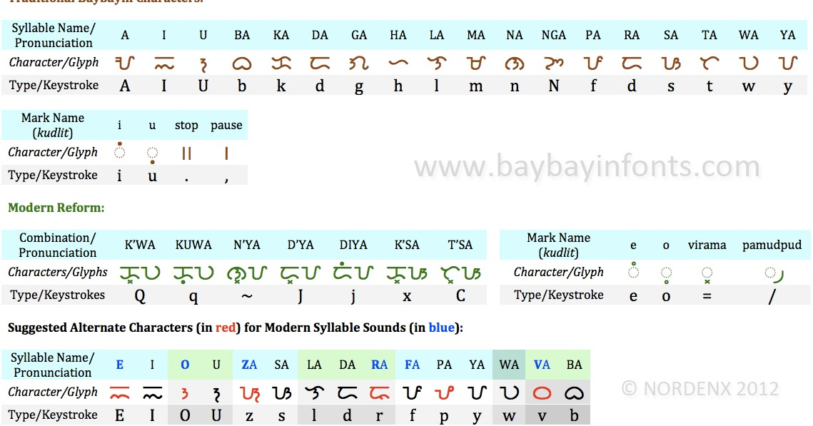 filipino writing system Basahin itó sa wikang filipino wikang  in a syllabic writing system, such  as the baybayin, each letter is already a syllable it may be a.