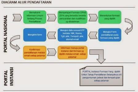 Informasi Bagi Peserta dan Alur Pendaftaran CPNS 2014
