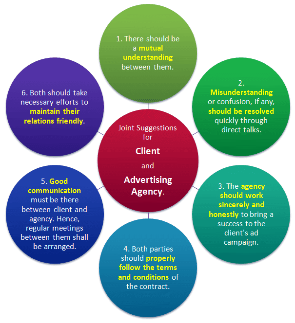 suggestions for a client and advertising agency