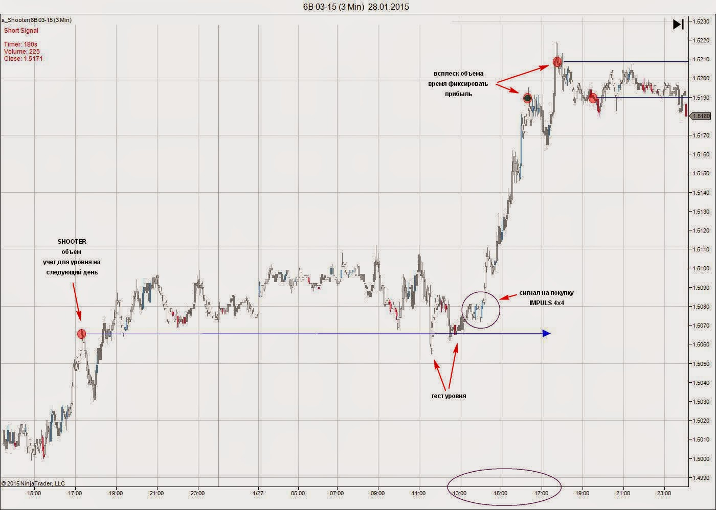 Shooter - влияние объемов торгов на движение цены 6B%2B03-15%2B(3%2BMin)%2B%2B28_01_2015