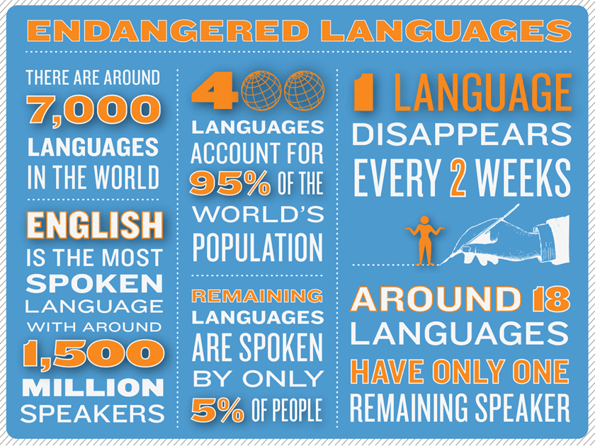endangered languages Endangered is a word we usually associate with animal species, but some languages, too, are dying breeds there are over 6000 languages spoken in the world today, but many are at risk of.