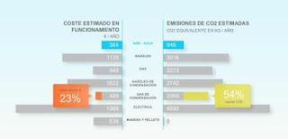 Blog-Electrico.com - Calculadora de Ahorro de Energía