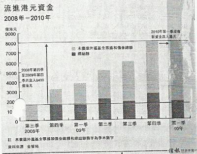 流進港元資金 2008年 - 2010年