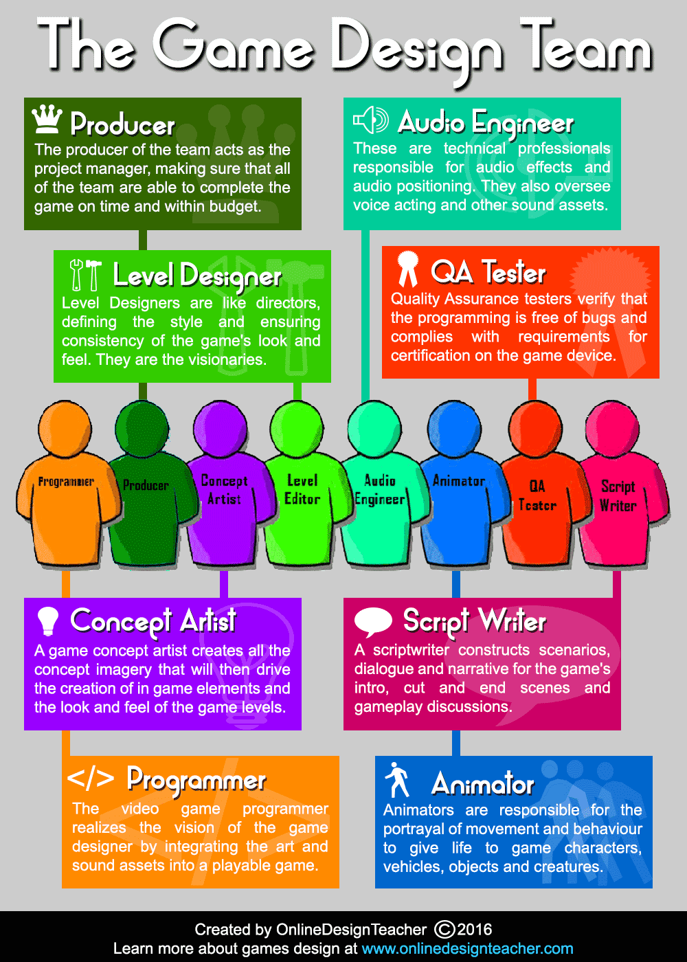 Infographic tutorial illustrator basic