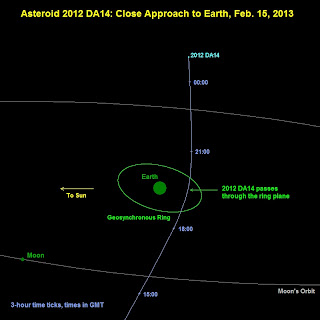 Asteroid 2012DA14