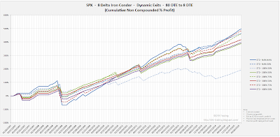 Iron Condor Equity Curves SPX 80 DTE 8 Delta Risk:Reward Exits