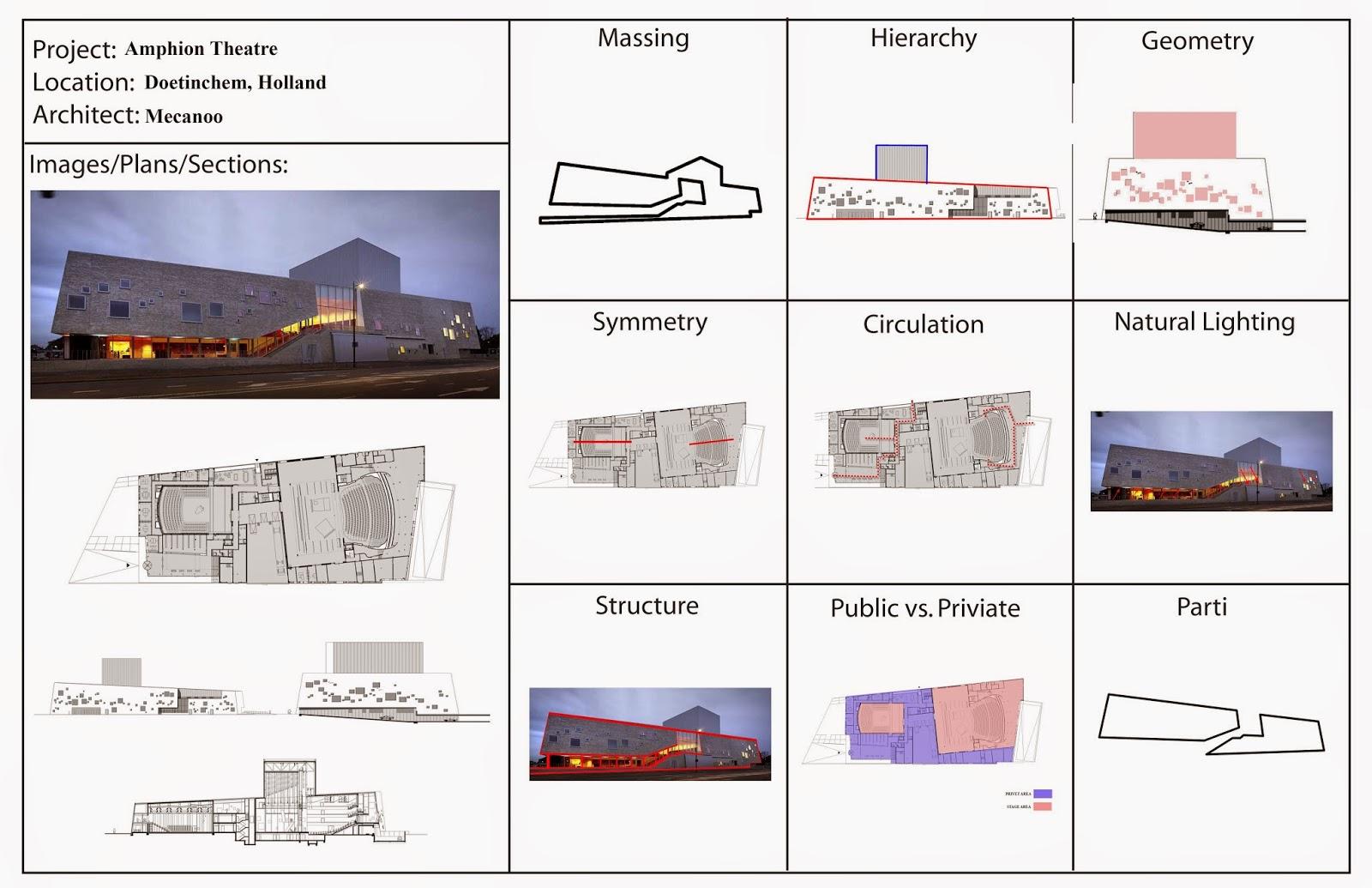 Arch3610f2014mbinkin  Building Analysis