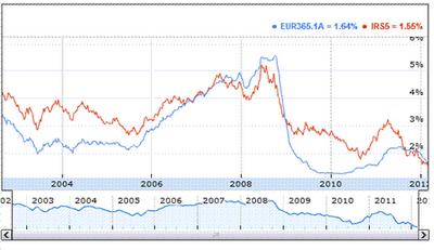 Comparativa-IRS-Euribor