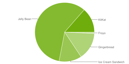 Android OS Adoption Rates