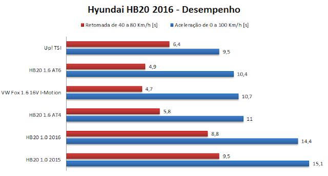 Hyundai Hb20 2016 - desempenho