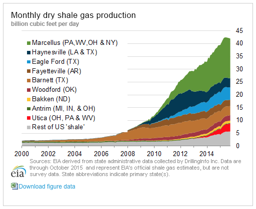 Economic Impact Of Natural Gas Production