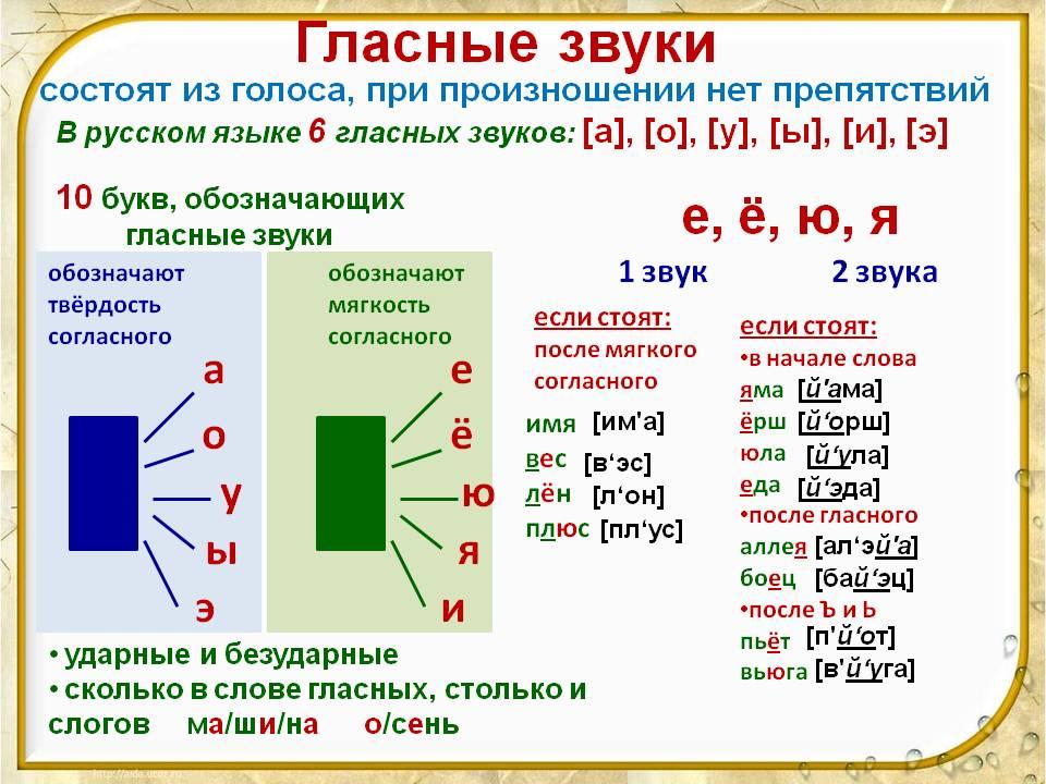 В русском языке схемы гласных