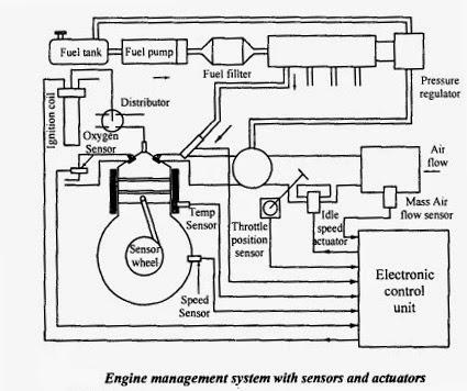 Mechatronics Engine Management System