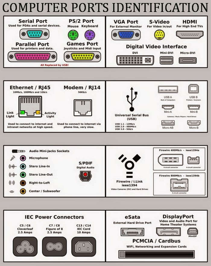 Different Types Of Ports - Hardware | Useful Information