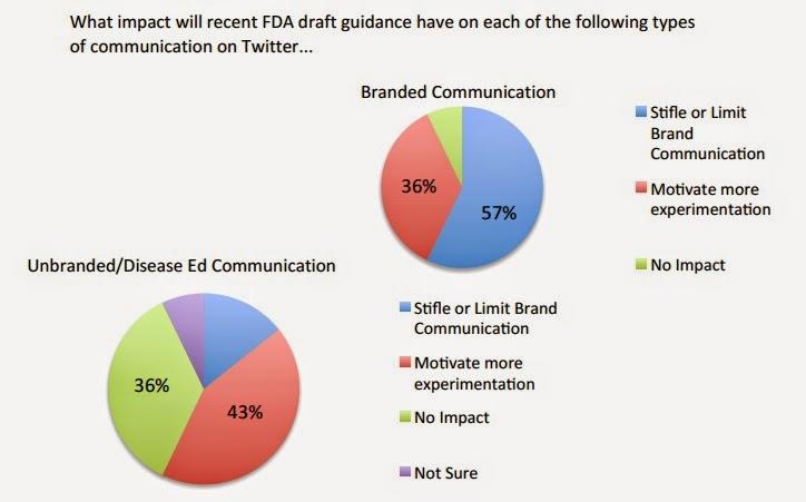 FDA Draft guidances social media digital health marketers