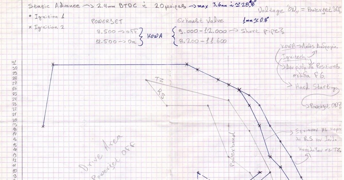 seel tz250 5ke ignition curve