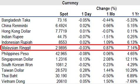 Citibank forex rate malaysia