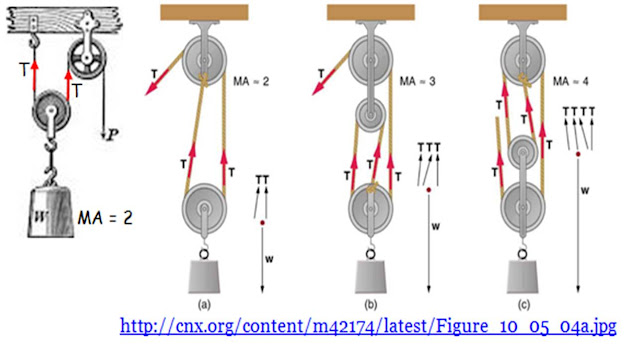 which machine has a mechanical advantage of 1