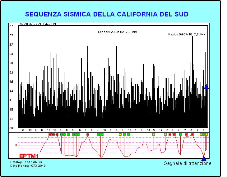 Earthquake prediction previsione dei terremoti for Cabine del sud della california