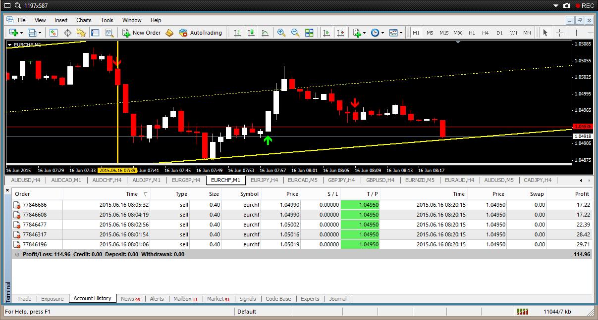 Forex 4 ruang trader Anda