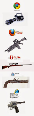 Browsers as guns