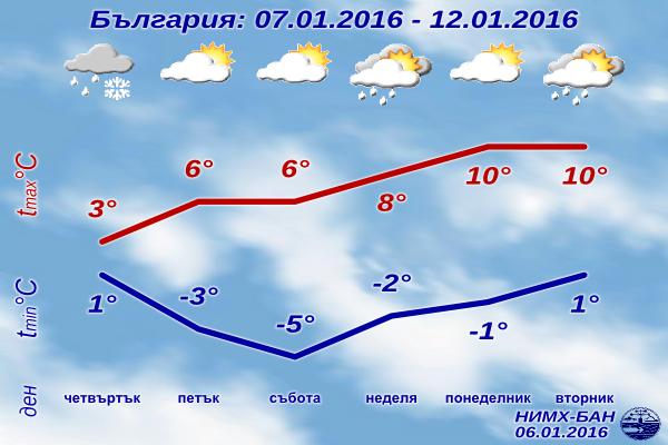 Седмична Прогноза за времето от 7 януари 2016 до 12 януари 2016