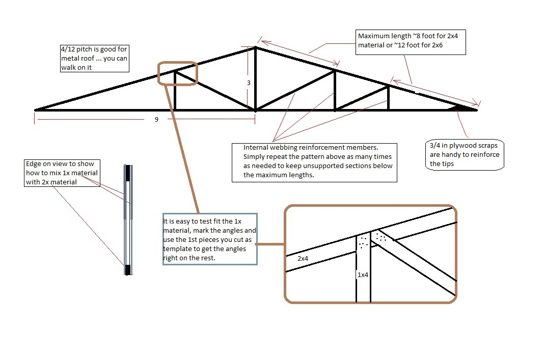 Notes Truss Design: Mixing scrap 1x4 and 2x4 material to make 18 foot ...