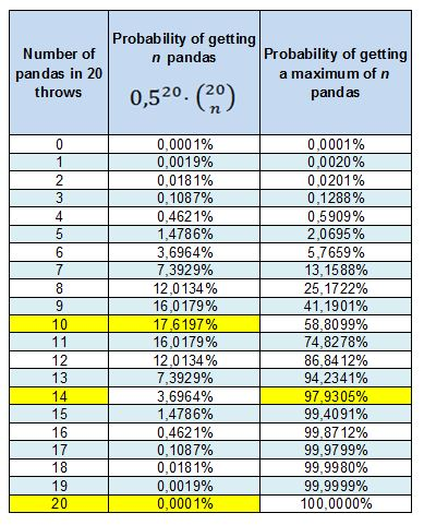 Probability of getting a certain number of faces and tails when tossing a coin 20 times, even in the case that the coin is Chinese.