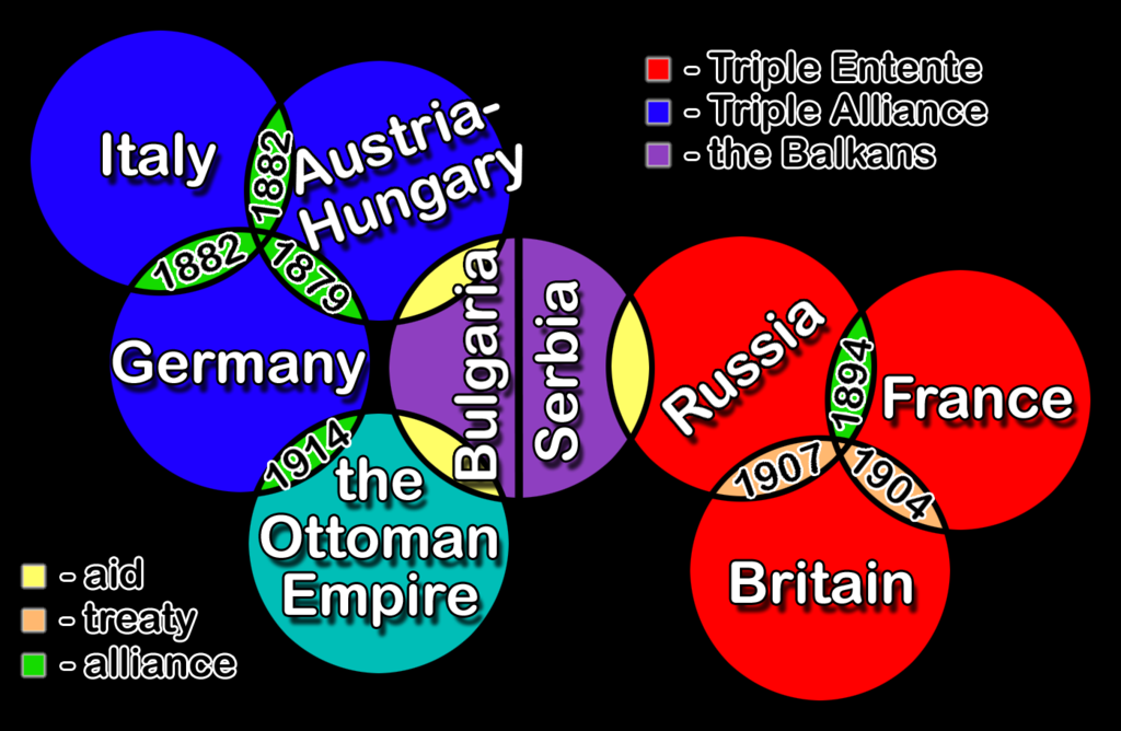 the different causes of the first great war The major cause of world war 1 that leads to first great war in the history find  out the 10 causes of the ww1, the biggest of europe's powers were  again, both  russia and germany had further alliances with other european.