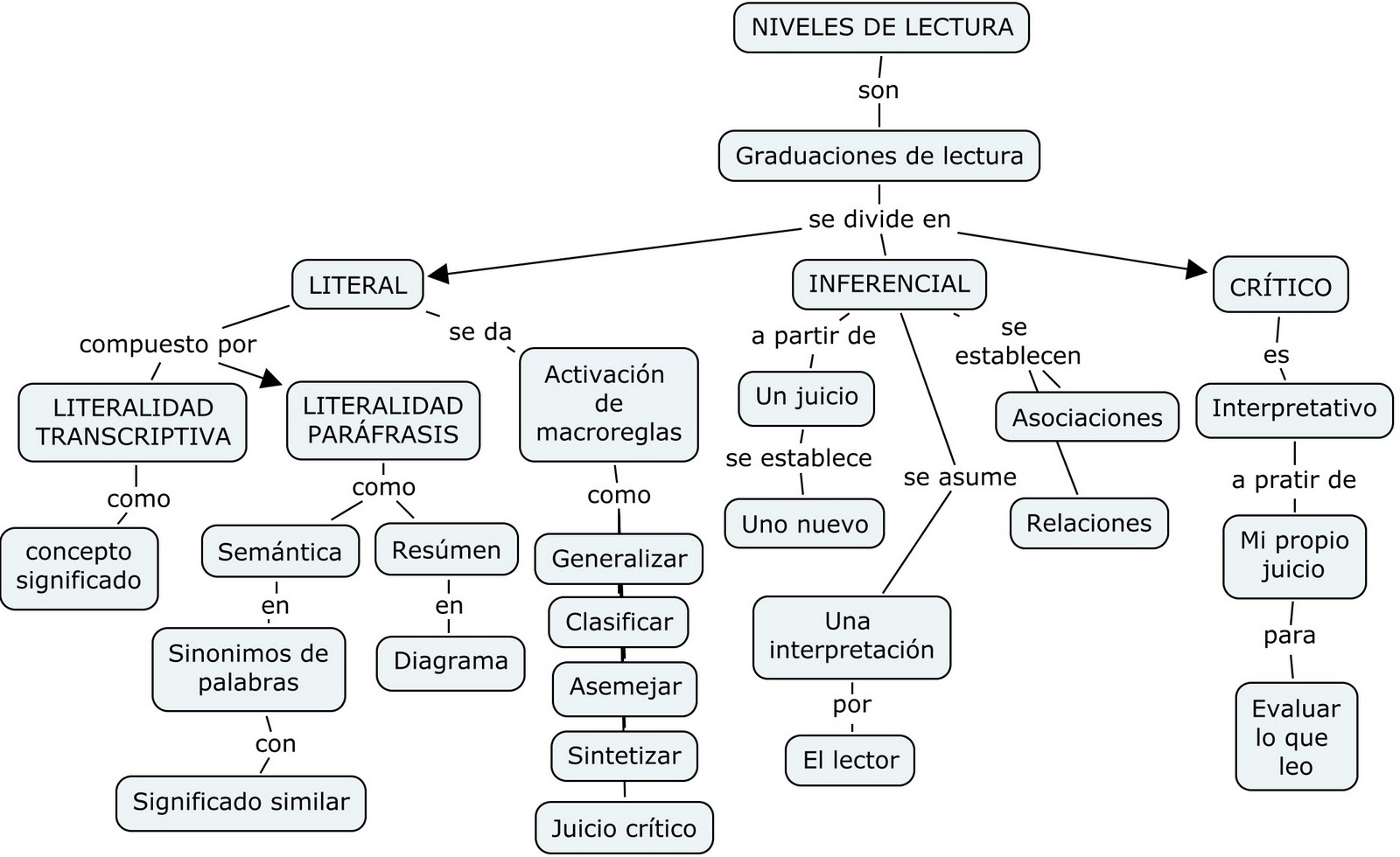 imaginacion lectura y analisis de: