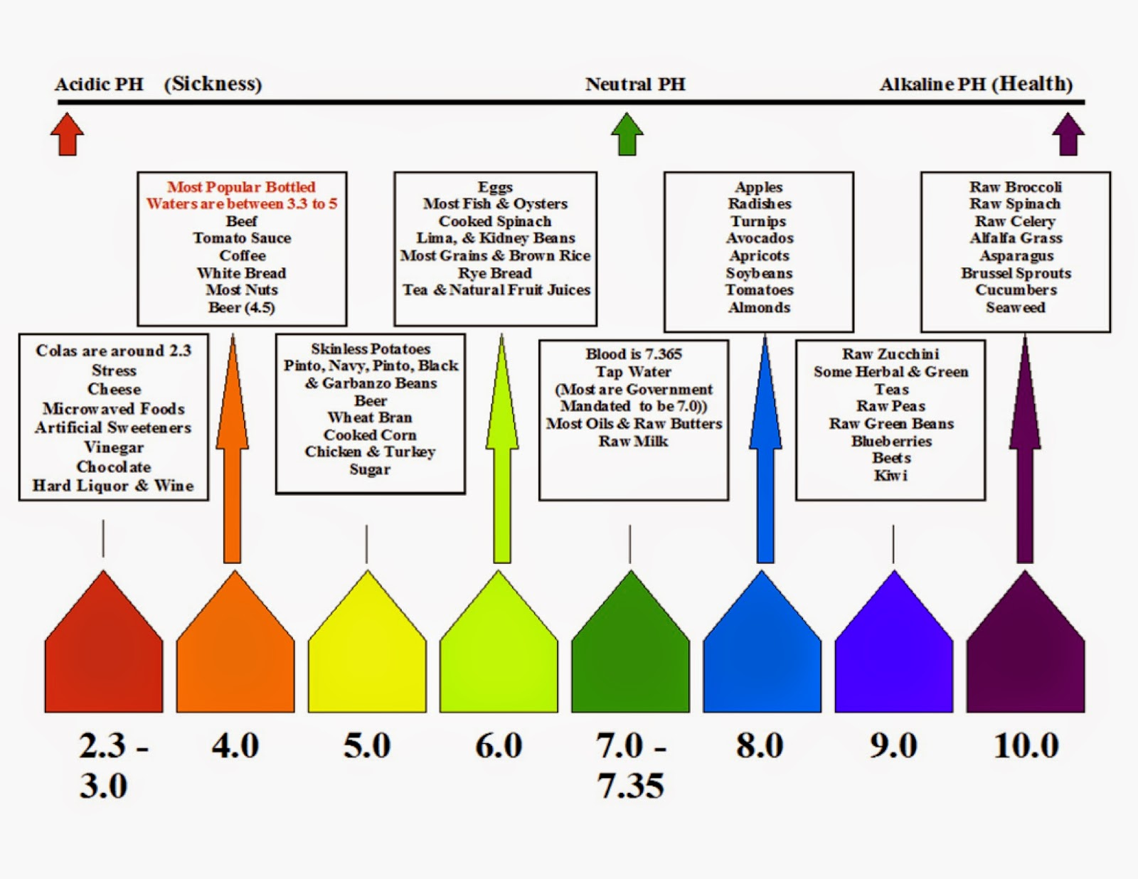 tap water ph neutrality and the acidity of gatorade Tap water is ever so slightly basic hello, i have had two chemistry classes and in each class we tested the ph of tap water and it is slightly acidic, which my prof said was true i tested my.