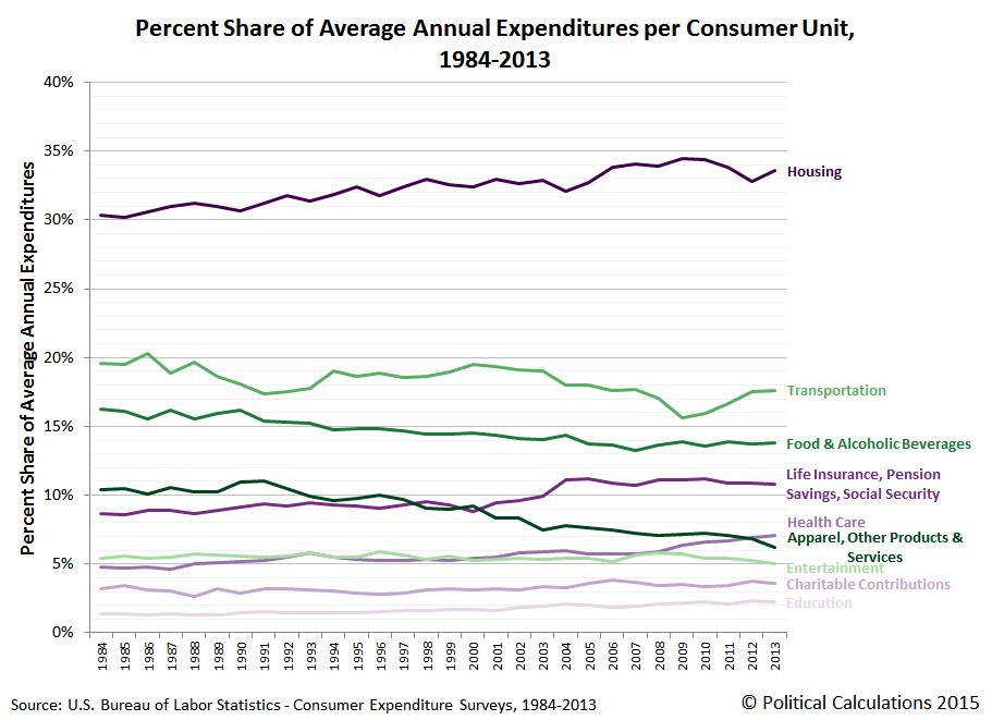 Percent Share of Average Annual Expenditures per Consumer Unit, 1984-2013