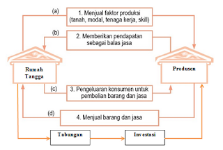 Pengertian Perekonomian 2 (dua) Sektor