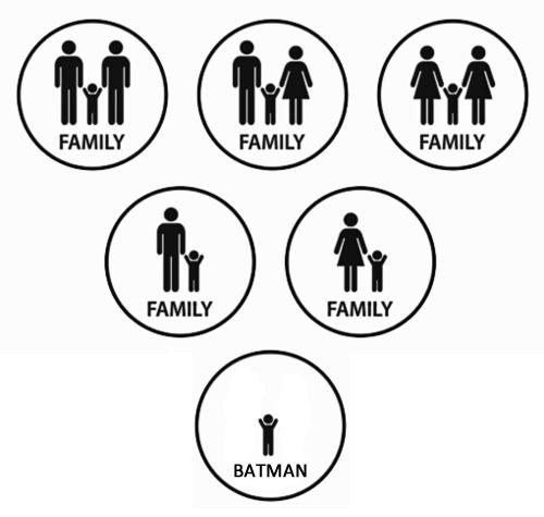 Family Family Family -- This Is Batman!
