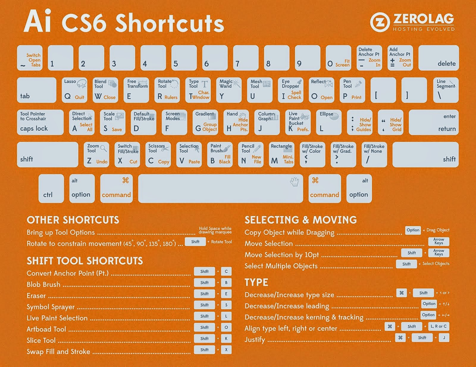 ai keyboard shortcuts 2