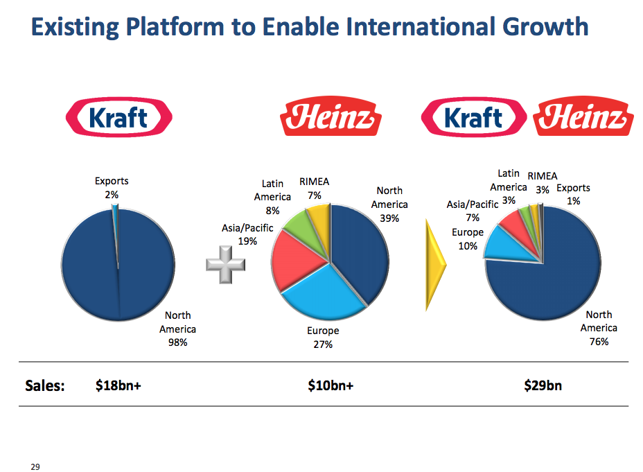 kraft a global food leader When kraft heinz co takes up three shareholder initiatives dealing with sustainability, the board won't support them that's according to triple pundit, which points out that the combined company formed in 2015 to make up the north america's fifth larges food and beverage company at that .