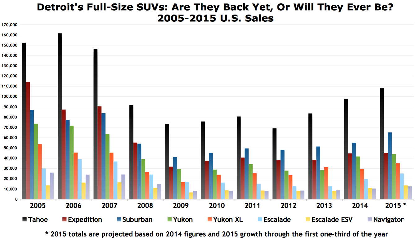 chart of the day the state of detroit s full size suvs u s sales